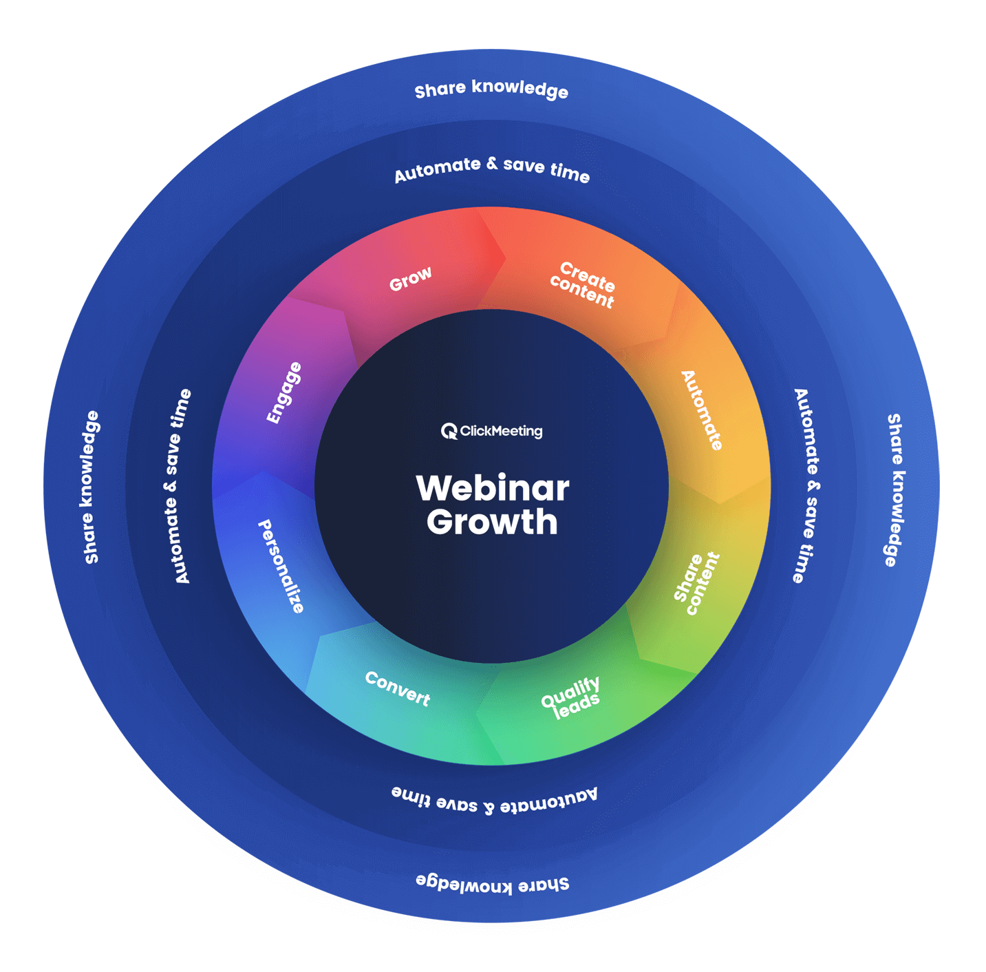 Announcing Webinar Flywheel™ and Your New Plans and Pricing