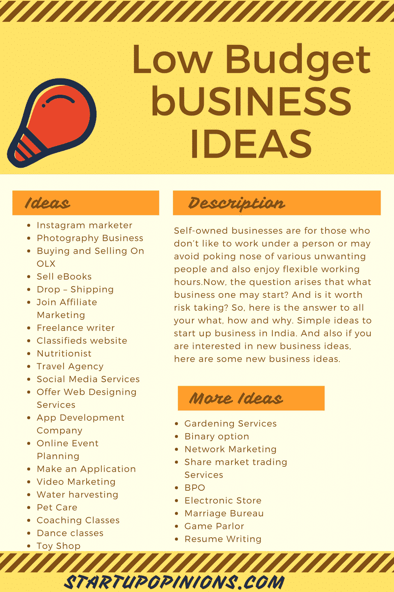 51 low budget profitable business ideas for beginners startups in India