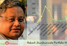Rakesh Jhunjhunwala Portfolio Holdings